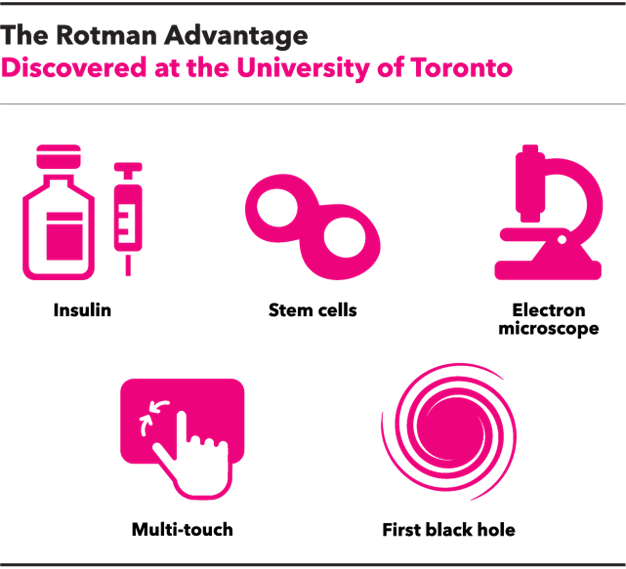 The Rotman Advantage. Discovered at the University of Toronto: Insulin, stem cells, electron microscope, multi-touch, and the first black hole.