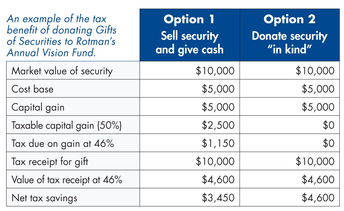 chart of securities tax benefits